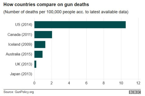 countriescompare-gundeaths